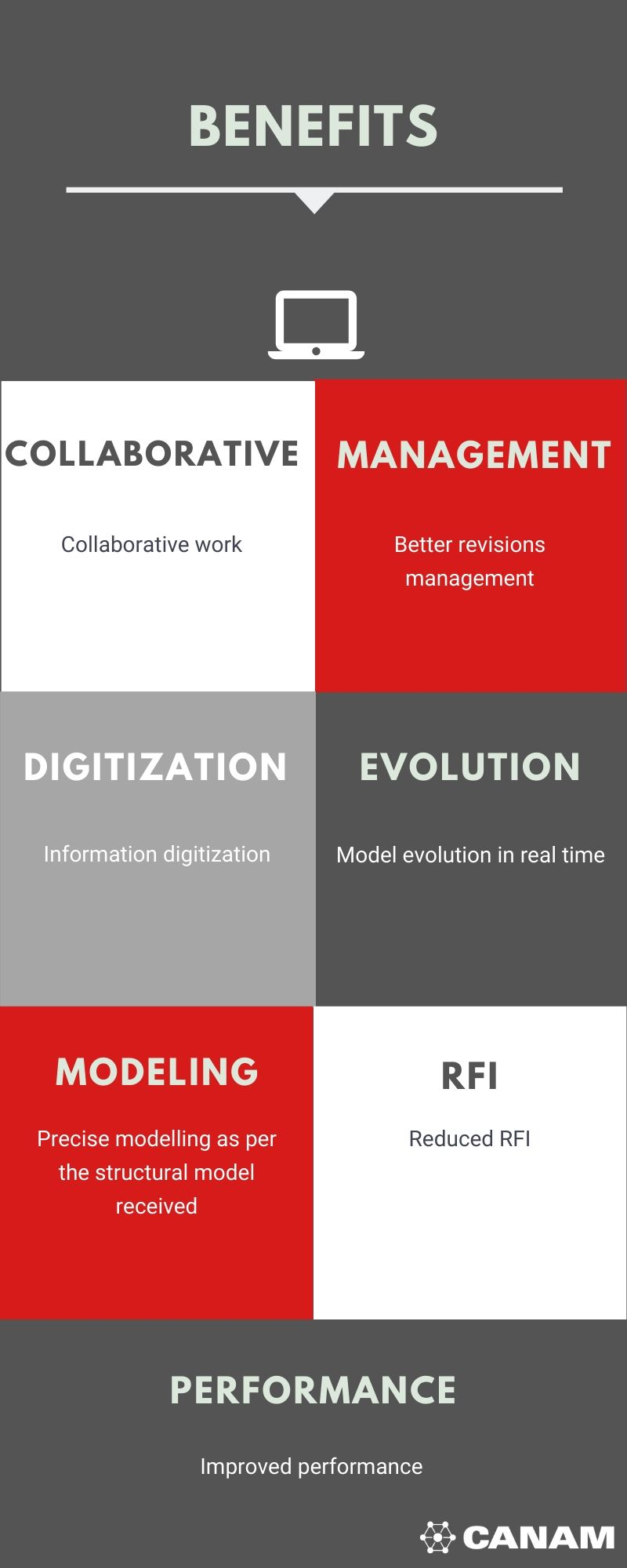 Benefits infographic modeling advantages