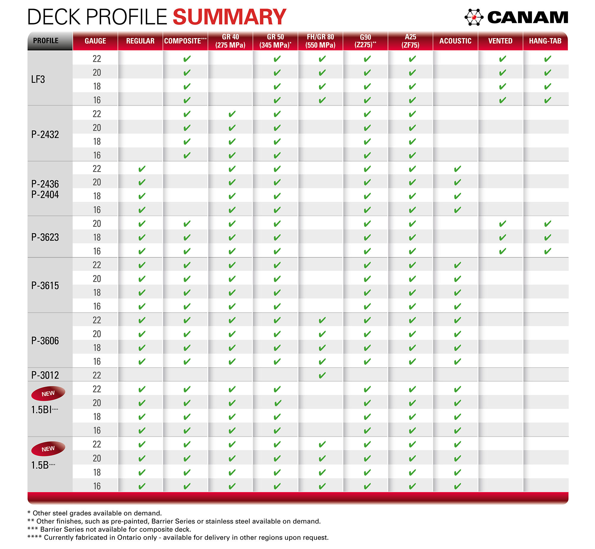 summary table deck canam